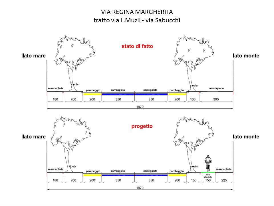 Via R. Mergherita tratto Via Muzii Via Sabicchi